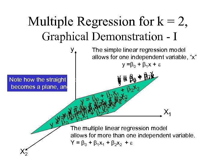 Multiple Regression for k = 2, Graphical Demonstration - I y The simple linear