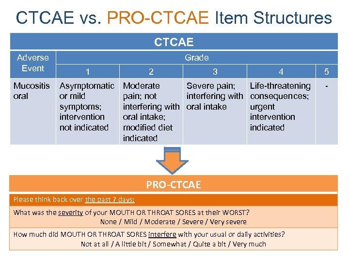 CTCAE vs. PRO-CTCAE Item Structures CTCAE Adverse Event Mucositis oral Grade 1 Asymptomatic or