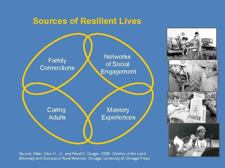 Sources of Resilient Lives Family Connections Networks of Social Engagement Caring Adults Mastery Experiences
