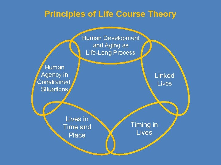 Principles of Life Course Theory Human Development and Aging as Life-Long Process Human Agency