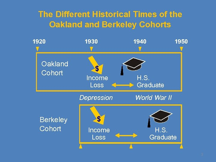 The Different Historical Times of the Oakland Berkeley Cohorts 1920 Oakland Cohort 1930 1950