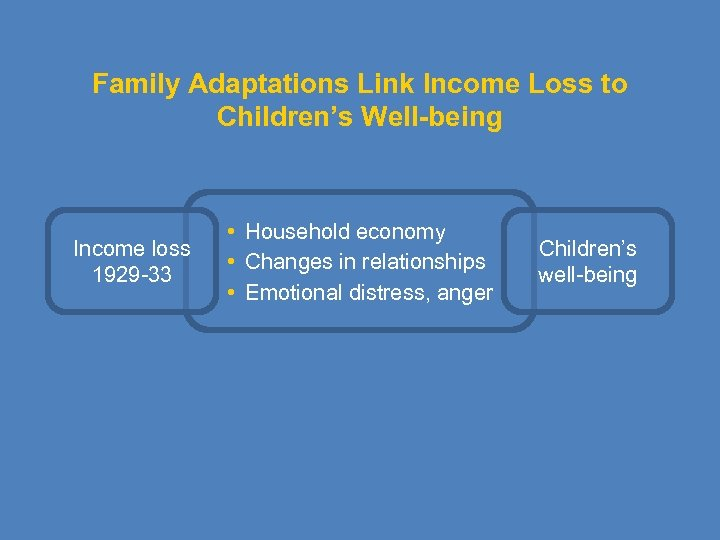 Family Adaptations Link Income Loss to Children's Well-being Income loss 1929 -33 • Household