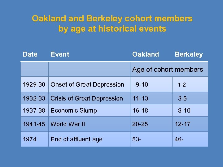 Oakland Berkeley cohort members by age at historical events Date Event Oakland Berkeley Age