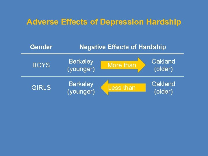 Adverse Effects of Depression Hardship Gender Negative Effects of Hardship BOYS Berkeley (younger) More
