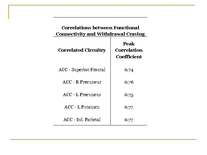 Correlations between Functional Connectivity and Withdrawal Craving Correlated Circuitry Peak Correlation Coefficient ACC -