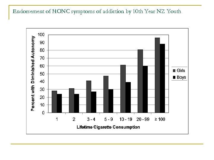 Endorsement of HONC symptoms of addiction by 10 th Year NZ Youth