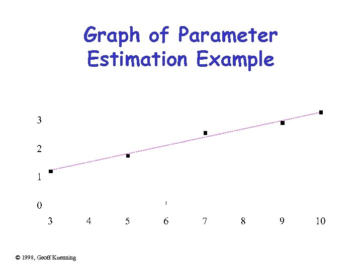 Graph of Parameter Estimation Example © 1998, Geoff Kuenning