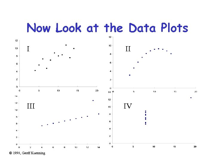 Now Look at the Data Plots I II IV © 1998, Geoff Kuenning