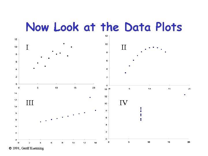 Now Look at the Data Plots I II IV © 1998, Geoff Kuenning