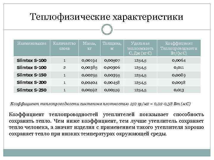 Теплофизические характеристики Наименование Количество слоев Масса, кг Толщина, м Удельная теплоемкость С, Дж (кг