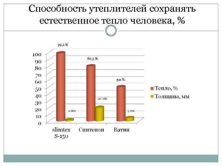 Способность утеплителей сохранять естественное тепло человека, % 99, 2 % 80, 3 % 50