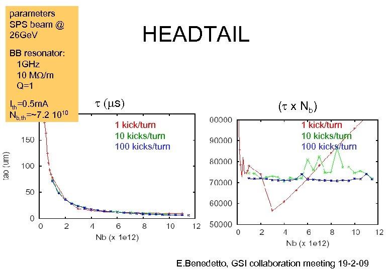 parameters SPS beam @ 26 Ge. V HEADTAIL BB resonator: 1 GHz 10 MW/m