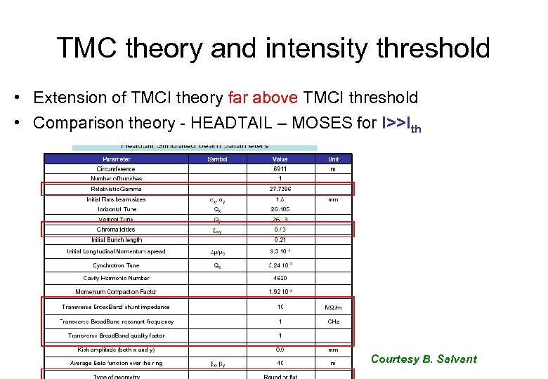 TMC theory and intensity threshold • Extension of TMCI theory far above TMCI threshold