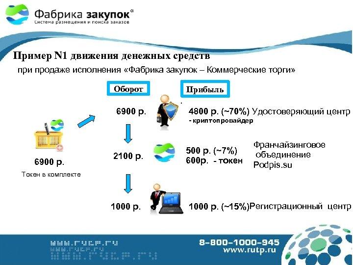 Пример N 1 движения денежных средств при продаже исполнения «Фабрика закупок – Коммерческие торги»