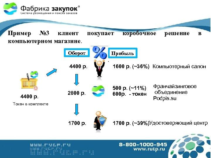 Пример № 3 клиент покупает компьютерном магазине. Оборот коробочное решение в Прибыль. 4400 р.