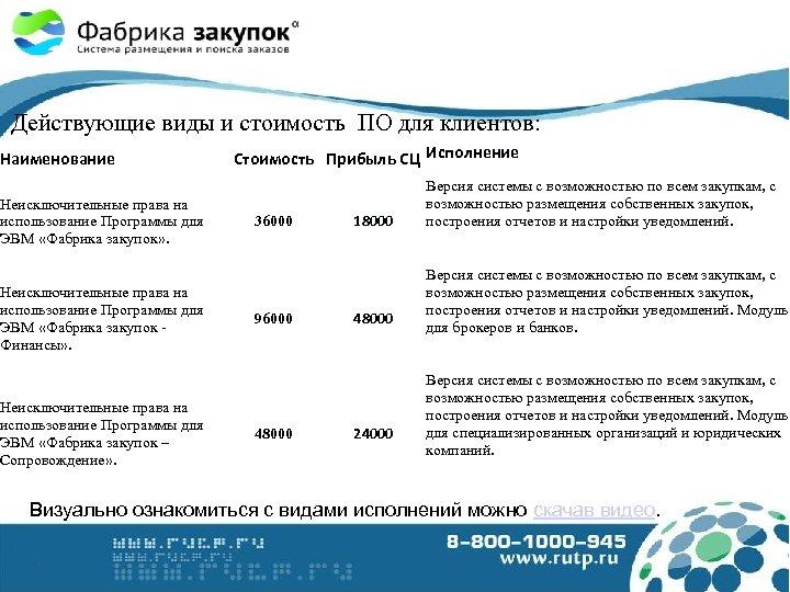 Действующие виды и стоимость ПО для клиентов: Наименование Неисключительные права на использование Программы для
