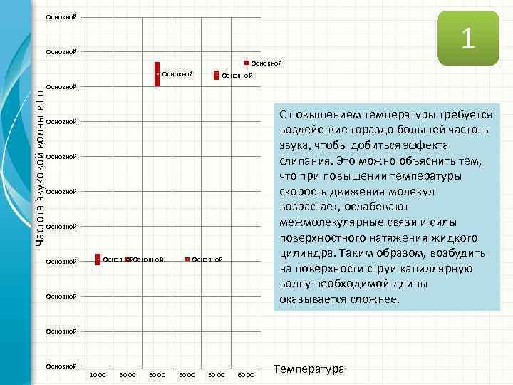 Основной 1 Основной Частота звуковой волны в Гц Основной С повышением температуры требуется воздействие