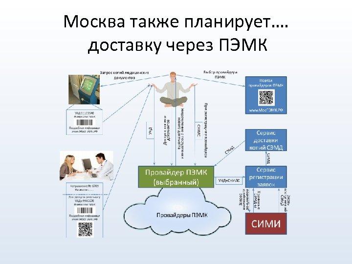 Москва также планирует…. доставку через ПЭМК