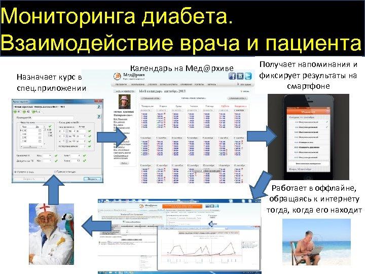 Мониторинга диабета. Взаимодействие врача и пациента Назначает курс в спец. приложении Календарь на Мед@рхиве