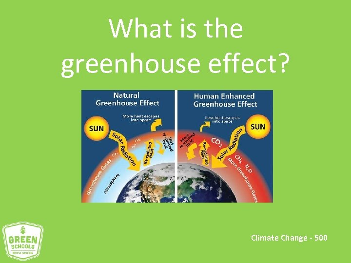 What is the greenhouse effect? Climate Change - 500