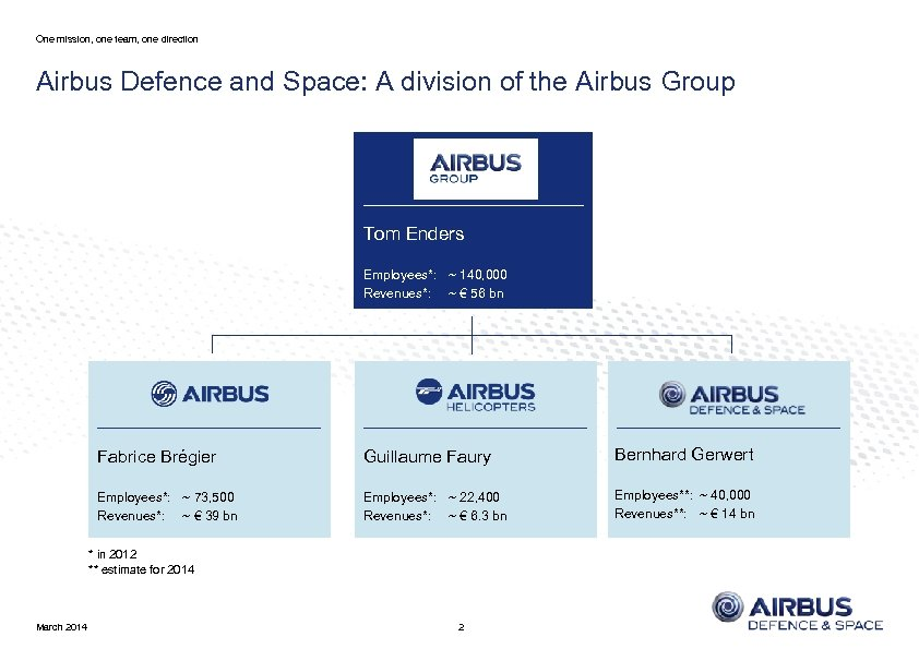 One mission, one team, one direction Airbus Defence and Space: A division of the