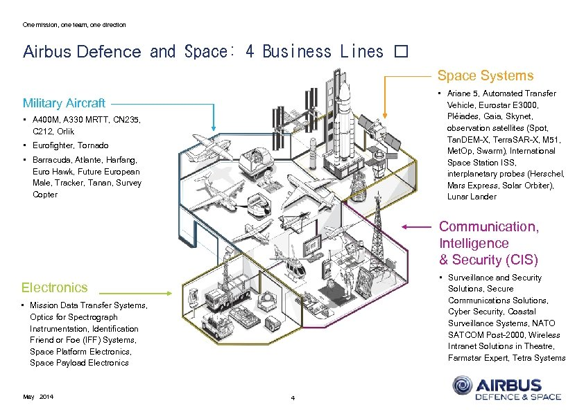 One mission, one team, one direction Airbus Defence and Space: 4 Business Lines Space