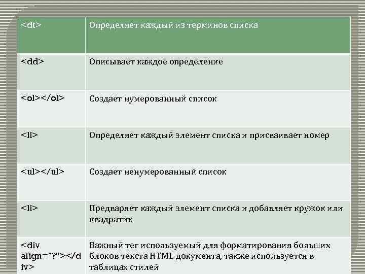<dt> Определяет каждый из терминов списка <dd> Описывает каждое определение <ol></ol> Создает нумерованный список