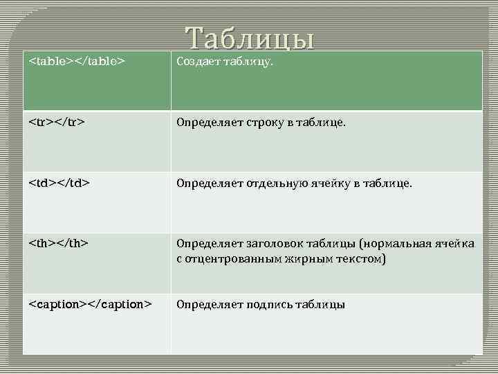 Таблицы <table></table> Создает таблицу. <tr></tr> Определяет строку в таблице. <td></td> Определяет отдельную ячейку в
