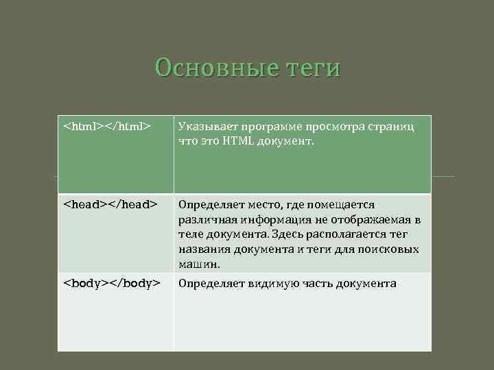 Основные теги <html></html> Указывает программе просмотра страниц что это HTML документ. <head></head> Определяет место,