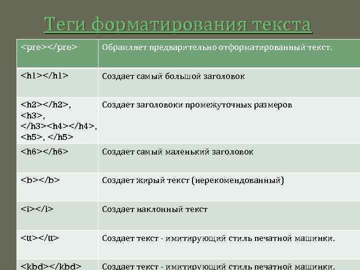 Теги форматирования текста <pre></pre> Обрамляет предварительно отформатированный текст. <h 1></h 1> Создает самый большой