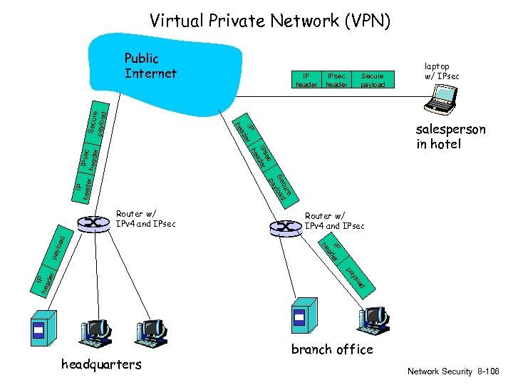 Virtual Private Network (VPN) IP header IPsec header Secure payload IP er ad ec