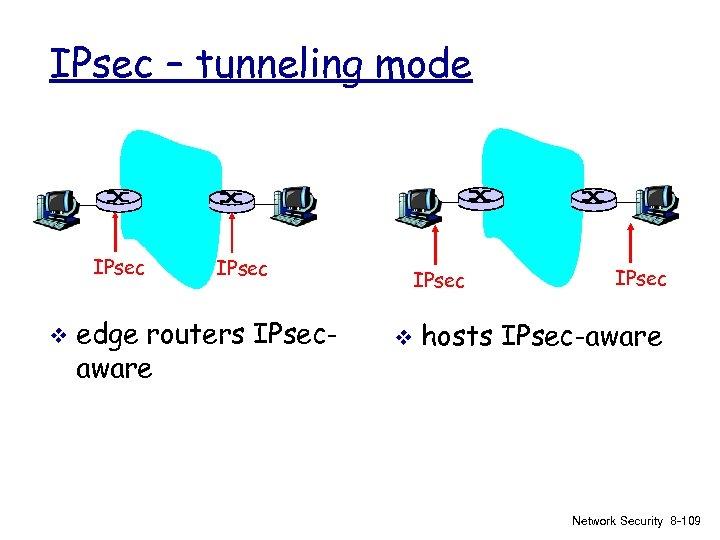 IPsec – tunneling mode IPsec v IPsec edge routers IPsecaware IPsec v IPsec hosts