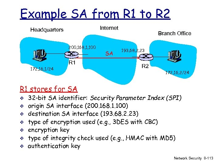 Example SA from R 1 to R 2 Internet Headquarters 200. 168. 1. 100