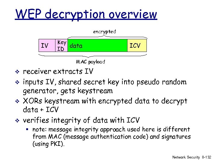 WEP decryption overview encrypted IV Key data ID ICV MAC payload v v receiver