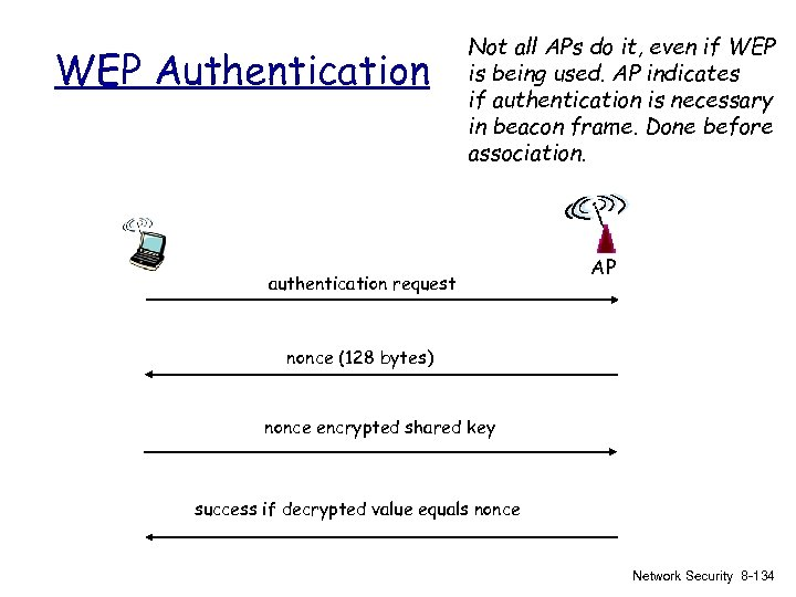 WEP Authentication Not all APs do it, even if WEP is being used. AP