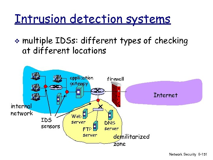 Intrusion detection systems v multiple IDSs: different types of checking at different locations application