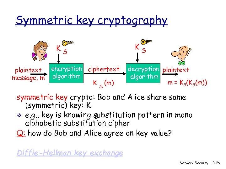 Symmetric key cryptography KS KS plaintext message, m encryption ciphertext algorithm K (m) S