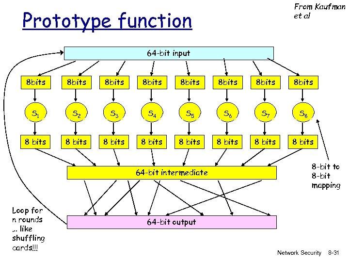 From Kaufman et al Prototype function 64 -bit input 8 bits 8 bits S