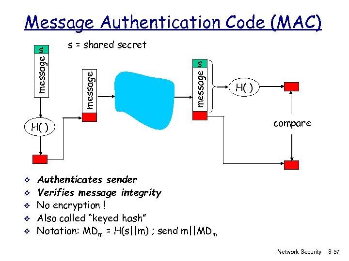 Message Authentication Code (MAC) s = shared secret message s H( ) v v