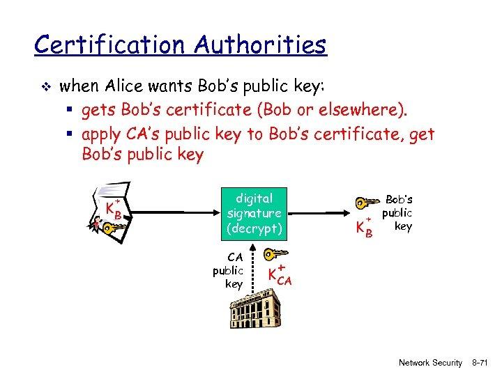 Certification Authorities v when Alice wants Bob's public key: § gets Bob's certificate (Bob