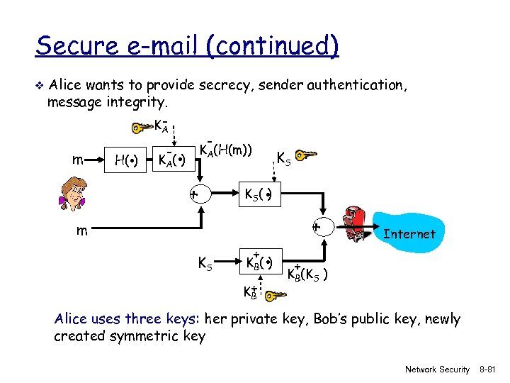 Secure e-mail (continued) v Alice wants to provide secrecy, sender authentication, message integrity. KA