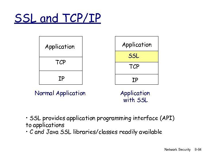 SSL and TCP/IP Application TCP Application SSL TCP IP IP Normal Application with SSL