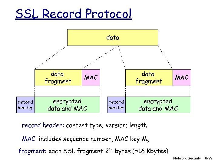 SSL Record Protocol data fragment record header data fragment MAC encrypted data and MAC