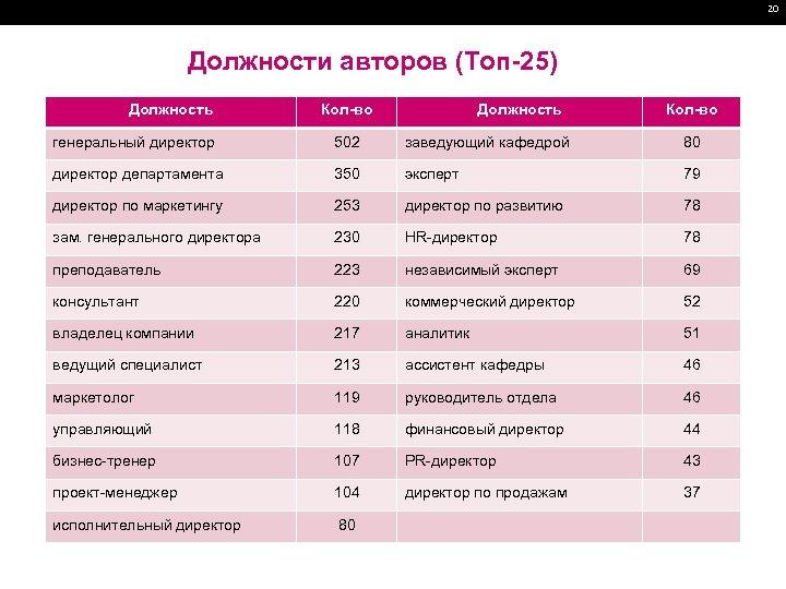 20 Должности авторов (Топ-25) Должность Кол-во генеральный директор 502 заведующий кафедрой 80 директор департамента