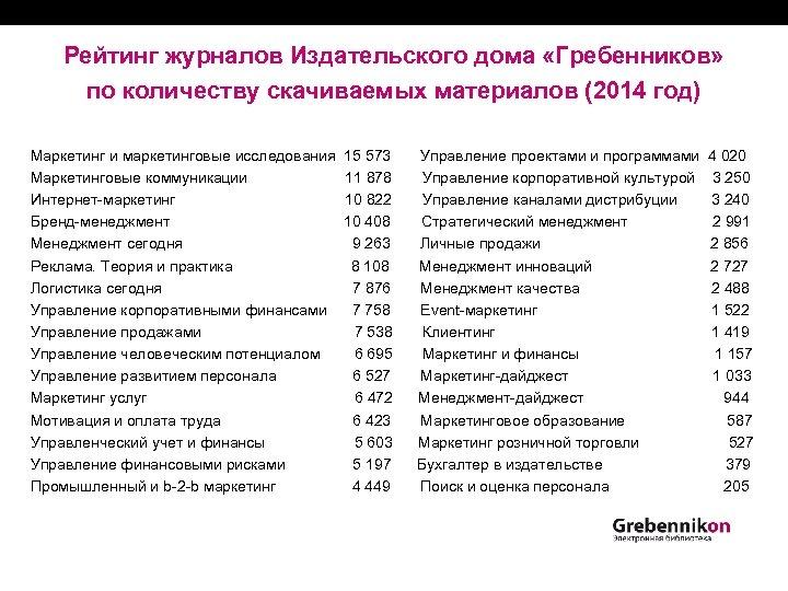 Рейтинг журналов Издательского дома «Гребенников» по количеству скачиваемых материалов (2014 год) Маркетинг и маркетинговые