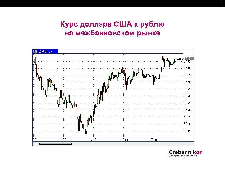 5 Курс доллара США к рублю на межбанковском рынке