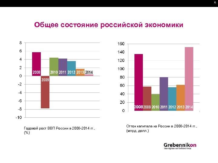 6 Общее состояние российской экономики Годовой рост ВВП России в 2008 -2014 гг. ,
