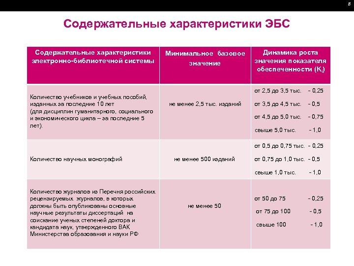 8 Содержательные характеристики ЭБС Содержательные характеристики электронно-библиотечной системы Минимальное базовое значение Количество учебников и