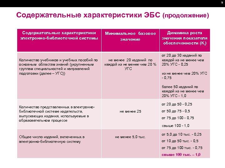 9 Содержательные характеристики ЭБС (продолжение) Содержательные характеристики электронно-библиотечной системы Количество учебников и учебных пособий