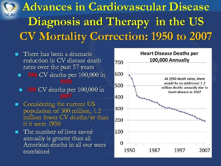 Advances in Cardiovascular Disease Diagnosis and Therapy in the US CV Mortality Correction: 1950